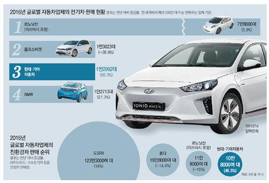 现代起亚电动汽车超越宝马跃居世界第三