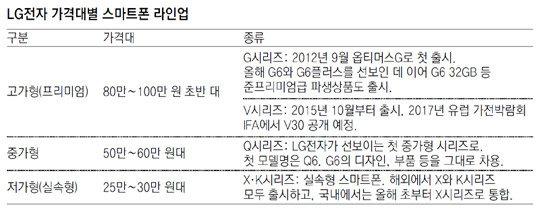 """LG推出""""Q6""""智能手机……扩大智能手机生产线"""