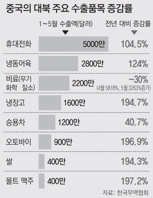 """撒在北韩的中国手机,是动摇北韩体制的""""特洛伊木马""""?"""