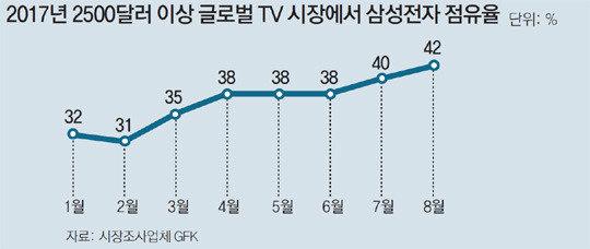 三星电子欲继续加快高端电视市场战略进程