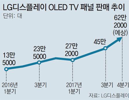 "LG显示器:""OLED电视平板订单骤增,销量是去年的两倍以上"""
