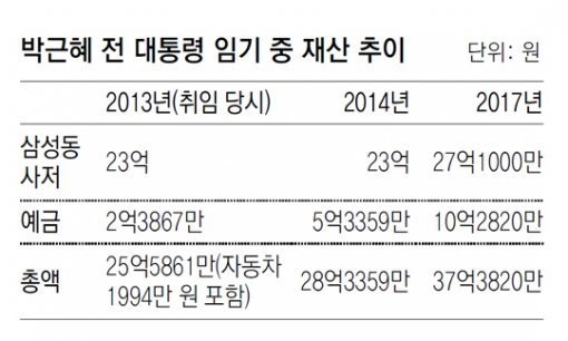 Es-Pres. Park's assets reported at 3.7 billion won