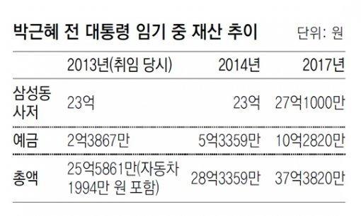 Es-Pres. Park's assets reported at 3.7 billion won