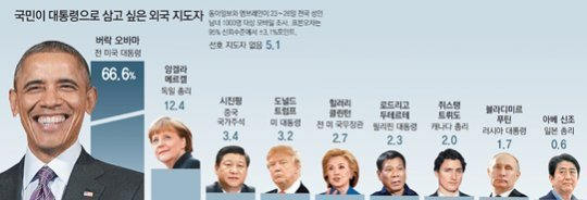 World leaders that Koreans want as the next president