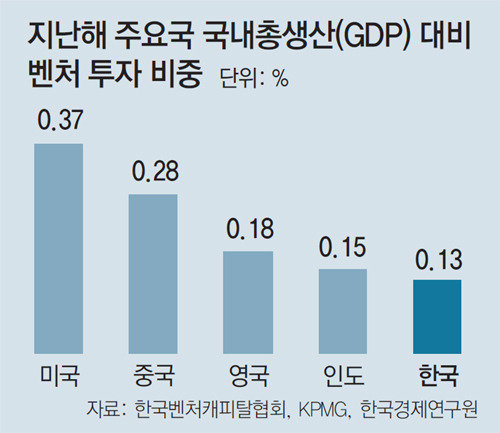 Korea's venture investment below 50% of U.S. and China