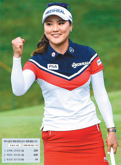 Korean female golfer Yoo So-yeon ranks world No. 1