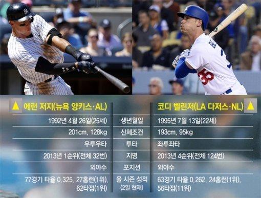 The era of home run ushers in Major League
