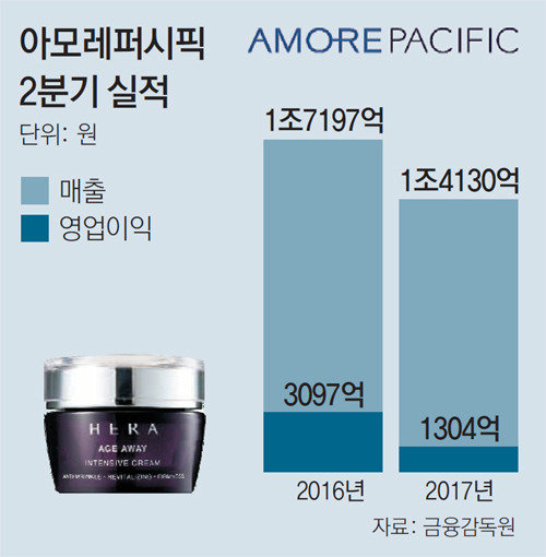 AmorePacific's 2Q operating profit fell by 16 percent