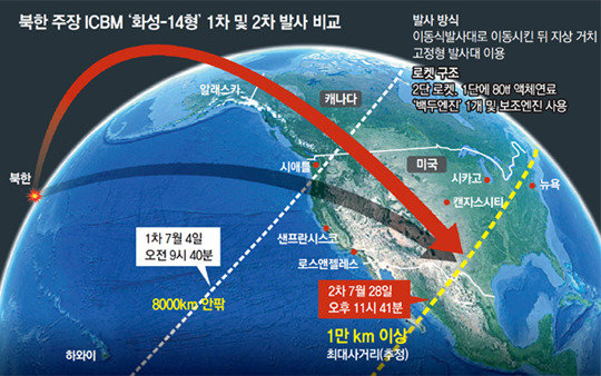 N. Korea's ICBM-class missile includes Chicago within striking range