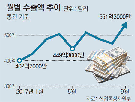 Korea's export hits all-time high at 55.1 billion dollars in Sept.