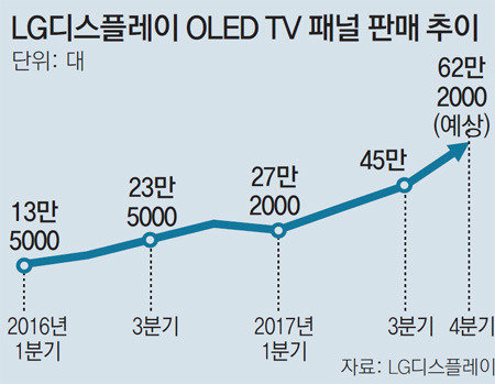 LG Display sees a surge in orders for OLED TV panel