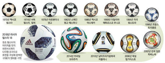 Telstar 18 presented as the official ball for 2018 World Cup
