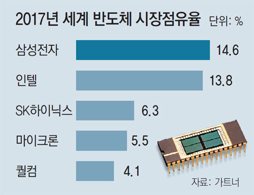 Samsung becomes top semiconductor company, beating Intel