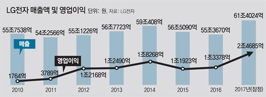 LG Electronics surpasses 60 trillion won in sales for 1st time