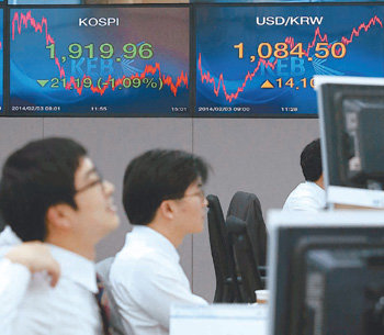 KOSPI, Korean currency in roller coaster ride