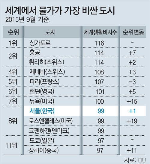 ソウル、物価高では世界8位、東...