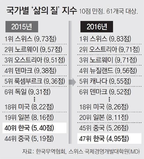 韓国人の「暮らしの質」は47位、7段階下落し中国より低い