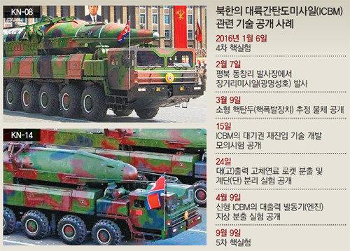 北朝鮮の相次ぐICBM挑発脅迫に米が強力警告で応酬