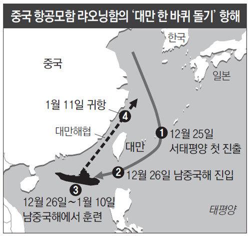 中国空母が南シナ海で訓練
