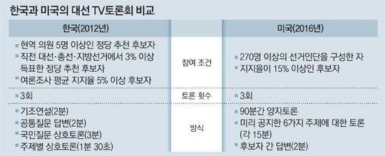韓国と米国の大統領選テレビ討論会、どう違う?