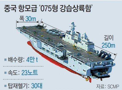 中国、空母級ヘリ揚陸艦を建造