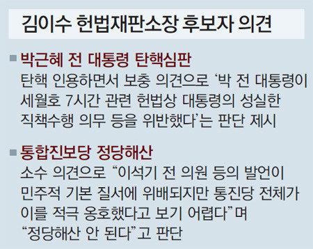 文大統領、憲法裁判所長に金二洙氏を指名