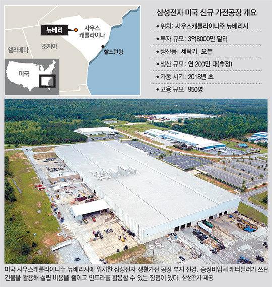 三星、米国に家電工場新設で4332億ウォンを投資