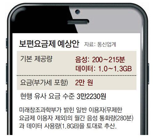 月2万ウォンの「普遍料金制」を来年導入、音声200分にデータ1GBか