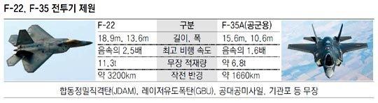 F22、F35戦闘機、韓半島への循環配備を検討