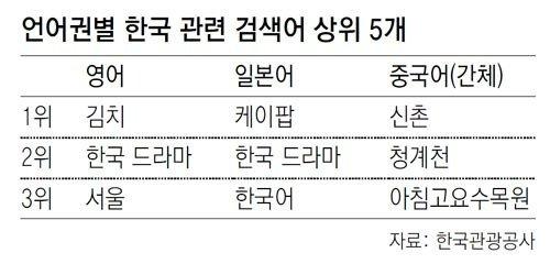 韓国と言えば…米国人は「キムチ」、中国人は「新村が知りたい」