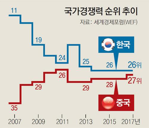 国家競争力、10年間で悲喜こもごも…韓国11位から26位に墜落