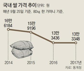 余るコメ、来年から年間5万トンを海外援助