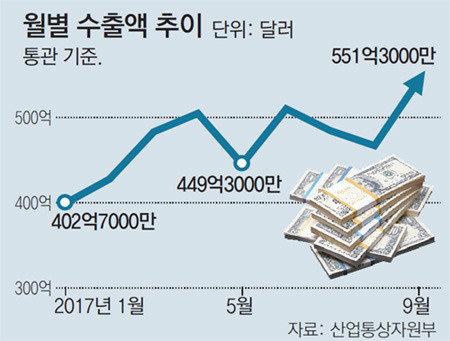 9月の輸出は551億ドルで過去最高