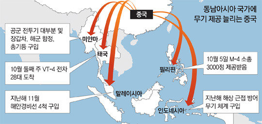 中国、東南アジアに武器輸出を拡大