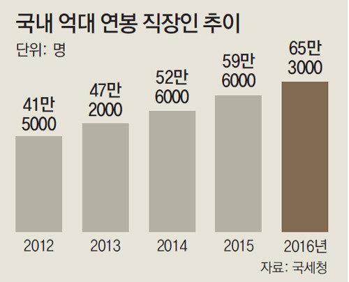億ウォン台年俸の会社員、昨年に65万人超