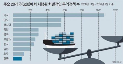 사드-환율문제 입도 벙긋 못해…한국, G20 빈손