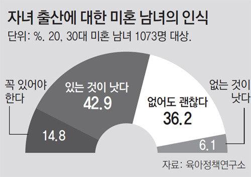 """미혼남녀 10명중 4명 """"무자식 상팔자"""""""