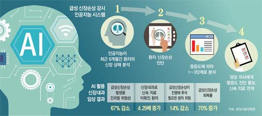 AI로 환자 진단해보니...회복률 70% 향상