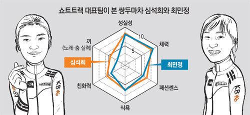 쇼트트랙 대표팀 '쌍두마차' 심석희, 최민정