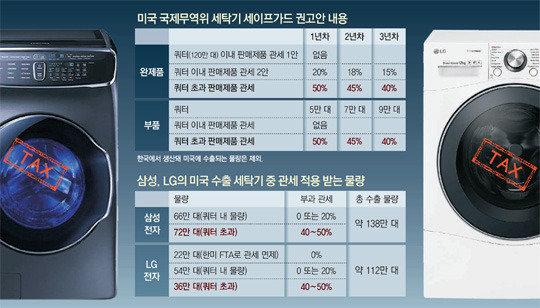 삼성-LG 미수출 세탁기 절반에 '관세 폭탄'