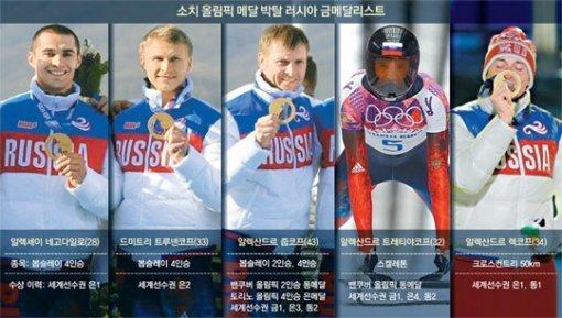 러시아, 도핑으로 메달 박탈