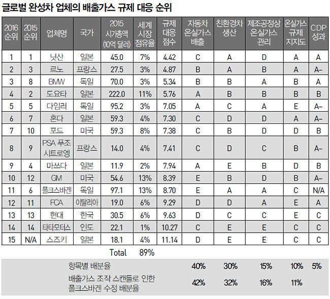 """""""현대차 배출가스 대응 15개社 중 13위"""""""