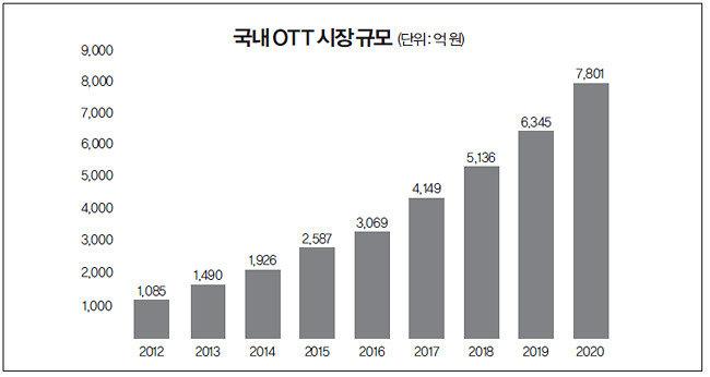 '메기' 역할 톡톡 '결정타'는 콘텐츠 현지화