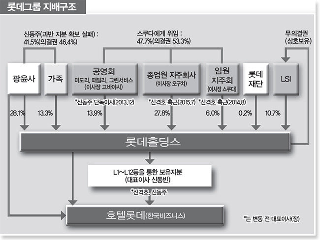 """""""신동빈 업은 '日 경영진 쿠데타' 롯데 70년 신화 무너졌다"""""""