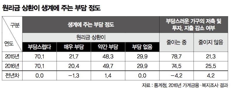 """""""사회적 문제 해결, 금융 제 역할 해야"""""""