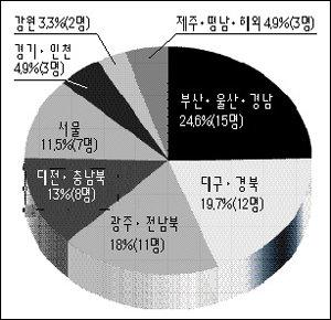PK·서울대·미국유학파 뜨고,호남·군 출신 지다
