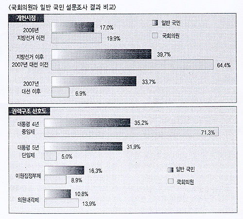 연정·개헌, 국민의 생각은?
