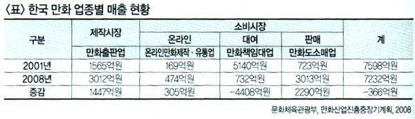 한국 만화 산업 진단