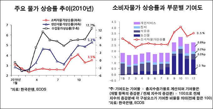 """""""해외 원자재 · 식료품 가격 상승이 주원인 애그플레이션 중장기 대책 서둘러야"""""""