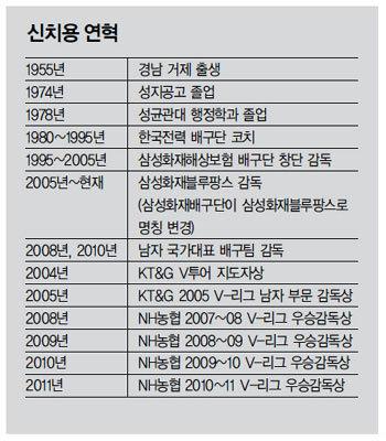 신치용 삼성화재 감독